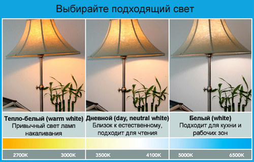 Цветовая гамма светодиодных ламп